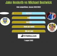 Jake Hesketh vs Michael Bostwick h2h player stats
