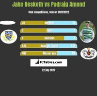 Jake Hesketh vs Padraig Amond h2h player stats