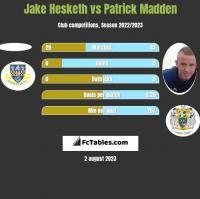 Jake Hesketh vs Patrick Madden h2h player stats
