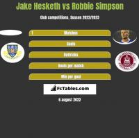 Jake Hesketh vs Robbie Simpson h2h player stats