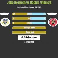 Jake Hesketh vs Robbie Willmott h2h player stats