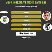 Jake Hesketh vs Ruben Lameiras h2h player stats