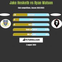 Jake Hesketh vs Ryan Watson h2h player stats