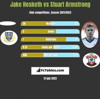 Jake Hesketh vs Stuart Armstrong h2h player stats