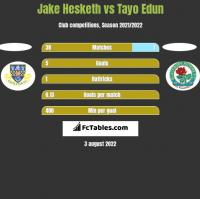 Jake Hesketh vs Tayo Edun h2h player stats
