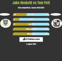 Jake Hesketh vs Tom Pett h2h player stats