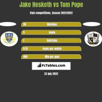 Jake Hesketh vs Tom Pope h2h player stats