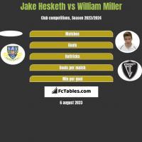 Jake Hesketh vs William Miller h2h player stats