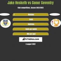 Jake Hesketh vs Conor Coventry h2h player stats