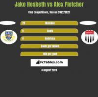 Jake Hesketh vs Alex Fletcher h2h player stats