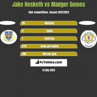 Jake Hesketh vs Madger Gomes h2h player stats