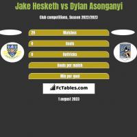 Jake Hesketh vs Dylan Asonganyi h2h player stats
