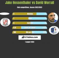 Jake Hessenthaler vs David Worrall h2h player stats