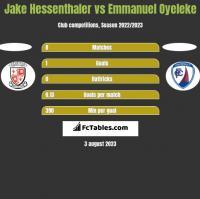 Jake Hessenthaler vs Emmanuel Oyeleke h2h player stats