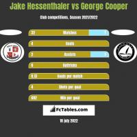 Jake Hessenthaler vs George Cooper h2h player stats