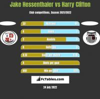 Jake Hessenthaler vs Harry Clifton h2h player stats