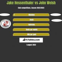 Jake Hessenthaler vs John Welsh h2h player stats