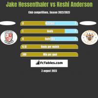 Jake Hessenthaler vs Keshi Anderson h2h player stats