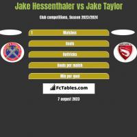 Jake Hessenthaler vs Jake Taylor h2h player stats