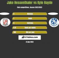 Jake Hessenthaler vs Kyle Hayde h2h player stats