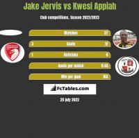 Jake Jervis vs Kwesi Appiah h2h player stats