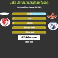 Jake Jervis vs Nathan Tyson h2h player stats