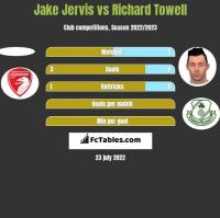Jake Jervis vs Richard Towell h2h player stats