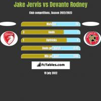 Jake Jervis vs Devante Rodney h2h player stats