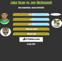 Jake Kean vs Joe McDonnell h2h player stats