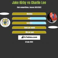 Jake Kirby vs Charlie Lee h2h player stats