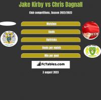 Jake Kirby vs Chris Dagnall h2h player stats