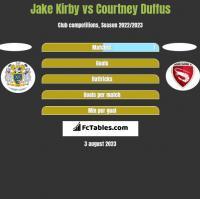 Jake Kirby vs Courtney Duffus h2h player stats