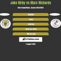 Jake Kirby vs Marc Richards h2h player stats