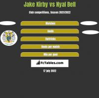 Jake Kirby vs Nyal Bell h2h player stats