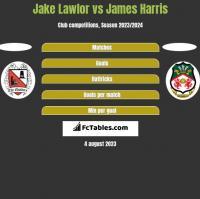 Jake Lawlor vs James Harris h2h player stats