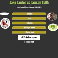 Jake Lawlor vs Lawson D'Ath h2h player stats