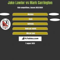 Jake Lawlor vs Mark Carrington h2h player stats