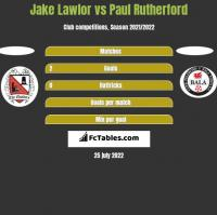Jake Lawlor vs Paul Rutherford h2h player stats