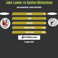 Jake Lawlor vs Kenton Richardson h2h player stats