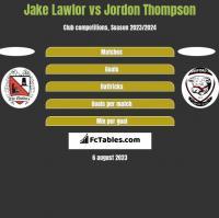 Jake Lawlor vs Jordon Thompson h2h player stats