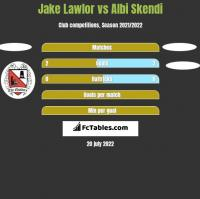 Jake Lawlor vs Albi Skendi h2h player stats