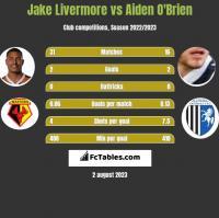 Jake Livermore vs Aiden O'Brien h2h player stats