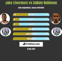 Jake Livermore vs Callum Robinson h2h player stats