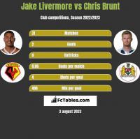 Jake Livermore vs Chris Brunt h2h player stats