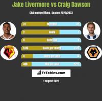 Jake Livermore vs Craig Dawson h2h player stats