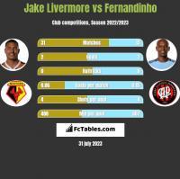 Jake Livermore vs Fernandinho h2h player stats