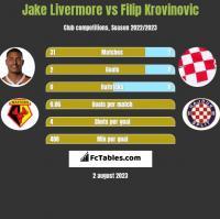 Jake Livermore vs Filip Krovinovic h2h player stats