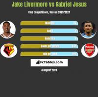 Jake Livermore vs Gabriel Jesus h2h player stats