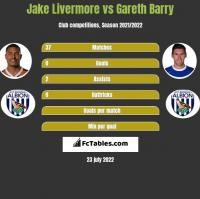 Jake Livermore vs Gareth Barry h2h player stats