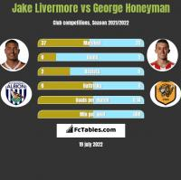 Jake Livermore vs George Honeyman h2h player stats